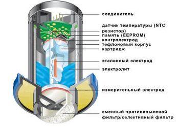 Электрохимический сенсор