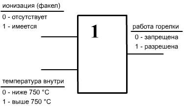 Логика работы горелки по схеме ИЛИ