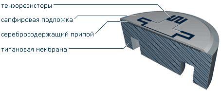 Конструкция тензосенсора