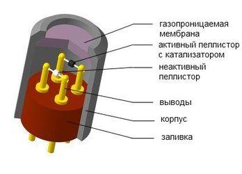 Термокаталитический сенсор